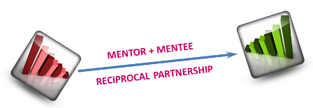 Mentor to mentee diagram